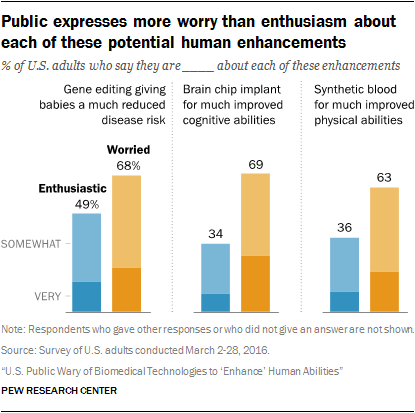 Public expresses more worry than enthusiasm about each of these potential human enhancements.